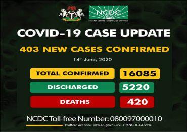 Nigeria  Records 403 New Cases Of Corona Virus